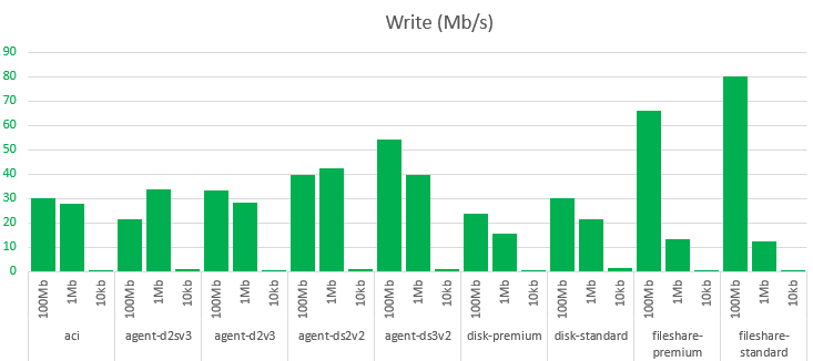 Results for writing on all options on various file sizes